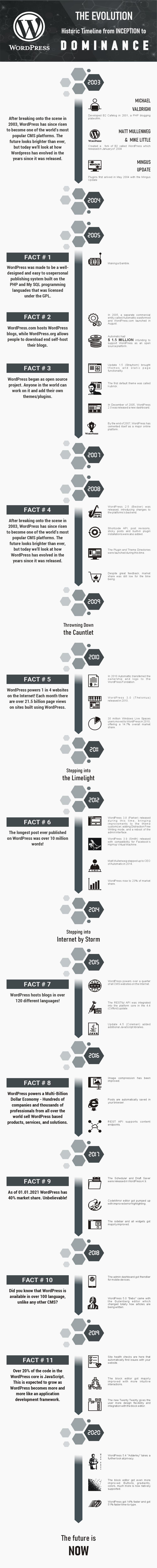 WordPress Evolution